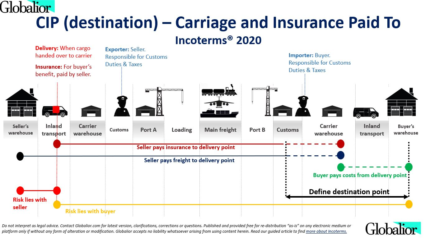 CIP Incoterms 2020 - Globalior